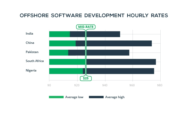 offshore-software-development-rates-stats