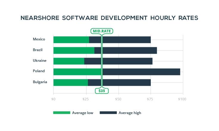 nearshore-software-development-rates-stats