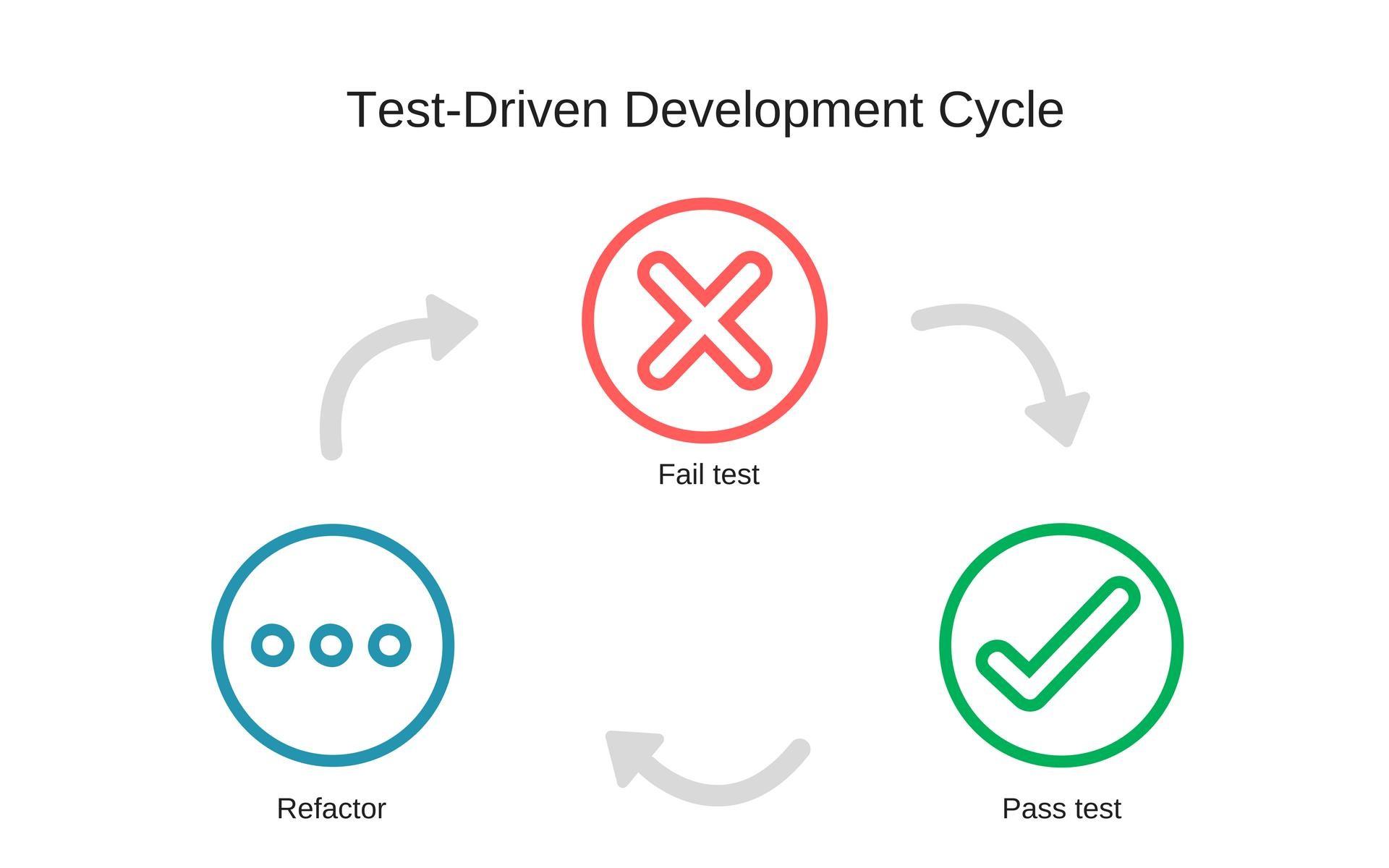 test-driven-development-cycle