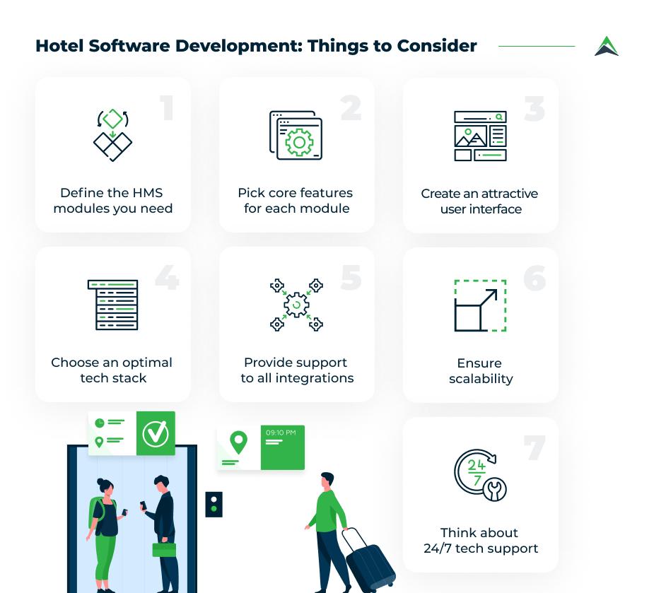 hotel-software-development